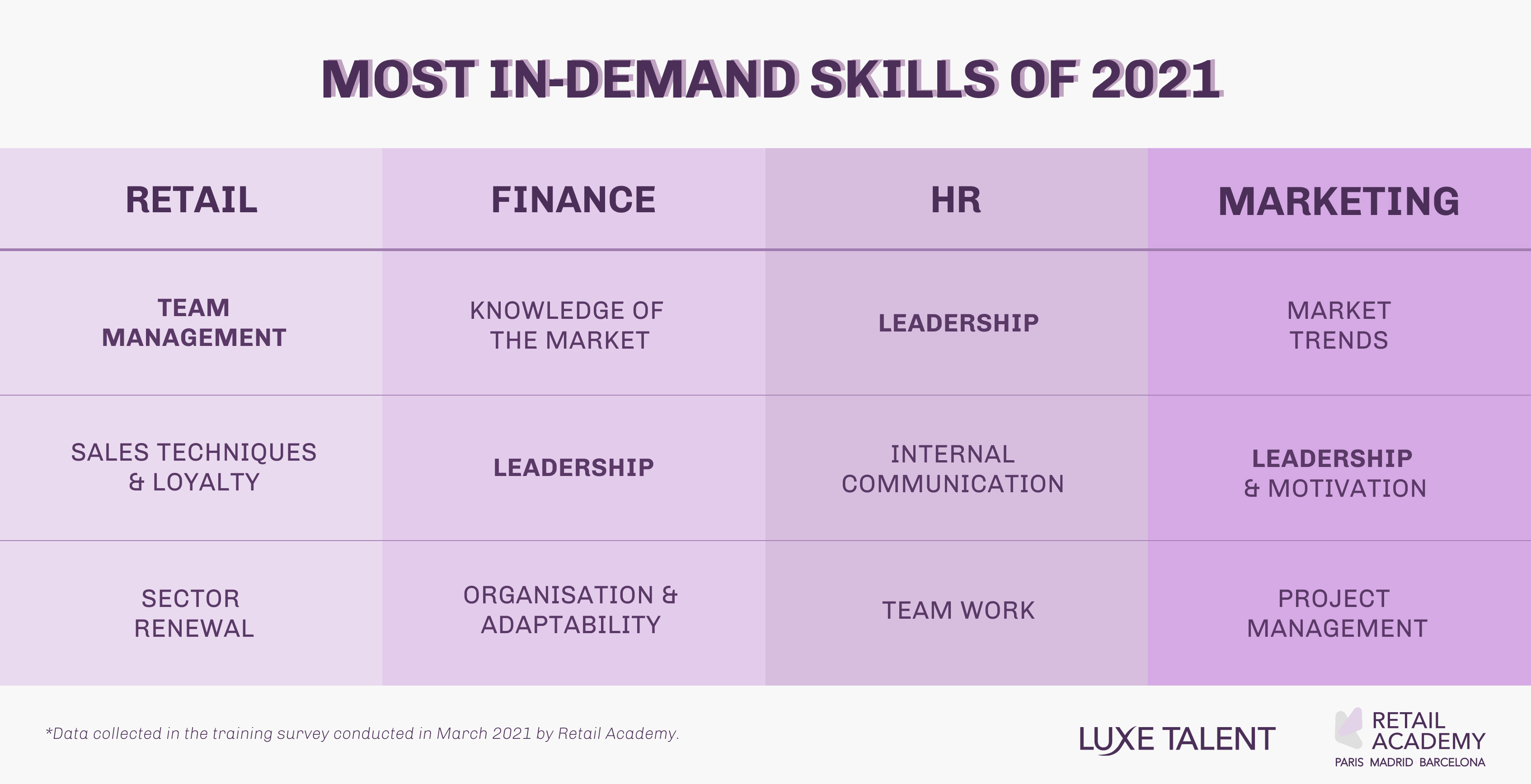 Infography. Leadership the most in-demand skill of 2021. By Luxe Talent & Retail Academy.